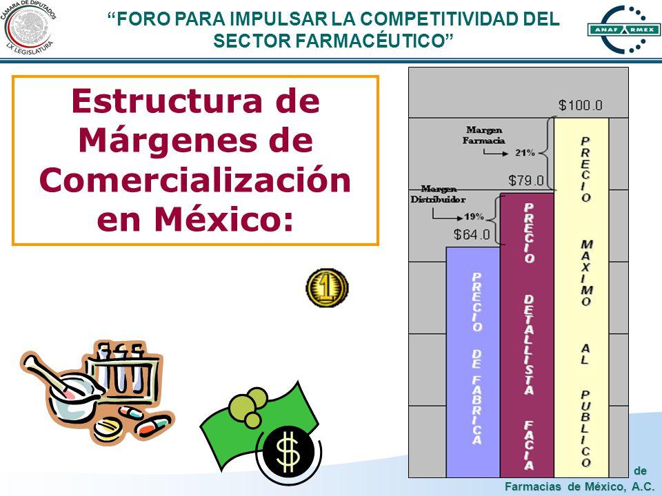 Estructura de Márgenes de Comercialización en México: FORO PARA IMPULSAR LA COMPETITIVIDAD DEL SECTOR FARMACÉUTICO