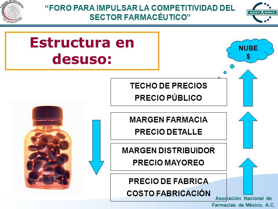 Asociación Nacional de Farmacias de México, A.C. Estructura en desuso: PRECIO DE FABRICA COSTO FABRICACIÓN MARGEN DISTRIBUIDOR PRECIO MAYOREO MARGEN F