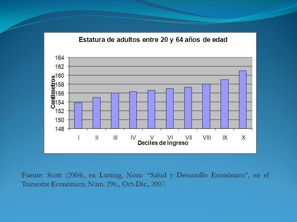 Fuente: Scott (2004), en Lusting, Nora: Salud y Desarrollo Económico, en el Trimestre Económico, Núm.