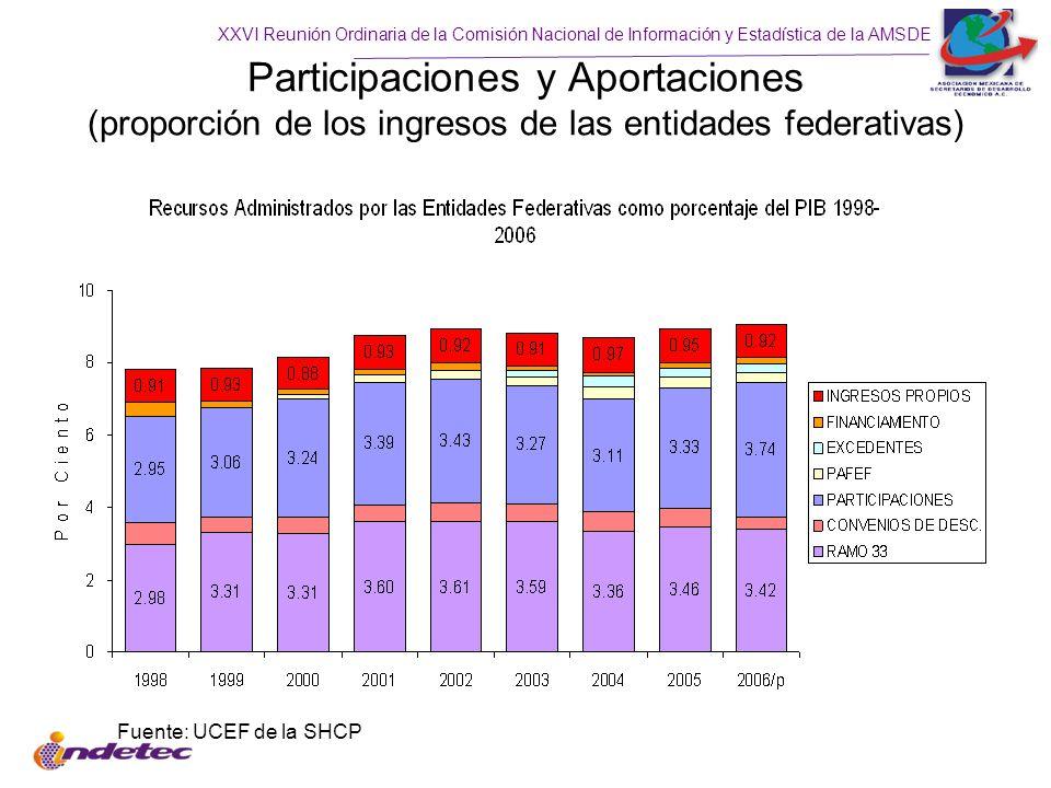 XXVI Reunión Ordinaria de la Comisión Nacional de Información y Estadística de la AMSDE Participaciones y Aportaciones (proporción de los ingresos de las entidades federativas) Fuente: UCEF de la SHCP