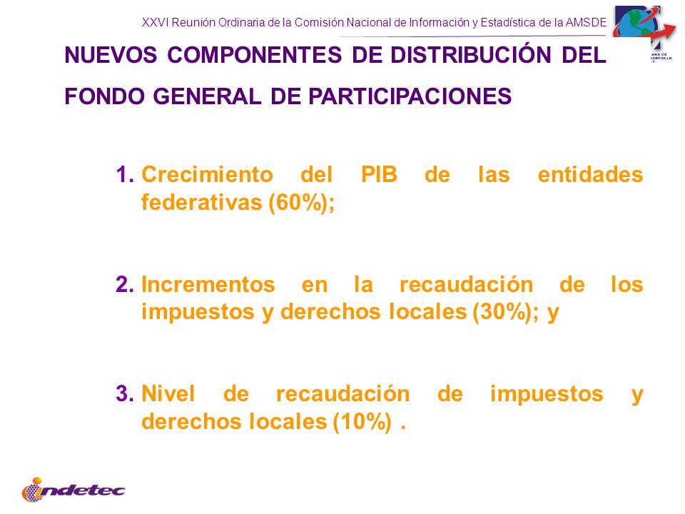 XXVI Reunión Ordinaria de la Comisión Nacional de Información y Estadística de la AMSDE NUEVOS COMPONENTES DE DISTRIBUCIÓN DEL FONDO GENERAL DE PARTICIPACIONES 1.Crecimiento del PIB de las entidades federativas (60%); 2.Incrementos en la recaudación de los impuestos y derechos locales (30%); y 3.Nivel de recaudación de impuestos y derechos locales (10%).
