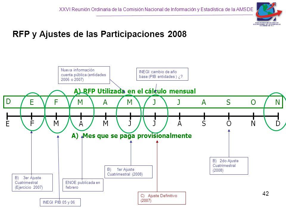 XXVI Reunión Ordinaria de la Comisión Nacional de Información y Estadística de la AMSDE 42 RFP y Ajustes de las Participaciones 2008 B) 1er Ajuste Cuatrimestral (2008) C) Ajuste Definitivo (2007) B) 3er Ajuste Cuatrimestral (Ejercicio 2007) B) 2do Ajuste Cuatrimestral (2008) D E FM A MJJASON A) RFP Utilizada en el cálculo mensual A) Mes que se paga provisionalmente Nueva información cuenta pública (entidades 2006 o 2007) INEGI cambio de año base (PIB entidades ) ¿.