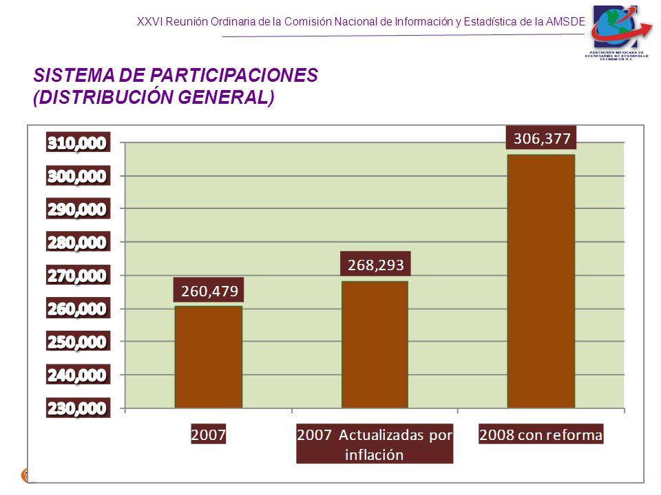 XXVI Reunión Ordinaria de la Comisión Nacional de Información y Estadística de la AMSDE SISTEMA DE PARTICIPACIONES (DISTRIBUCIÓN GENERAL)