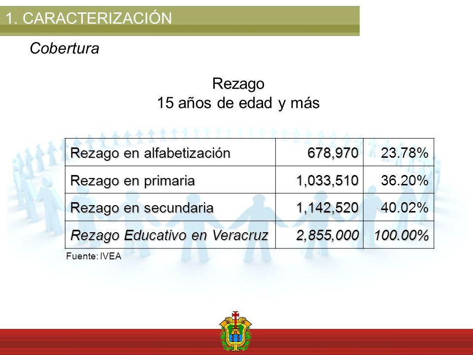 1.CARACTERIZACIÓN Cobertura Rezago 15 años de edad y más Rezago en alfabetización 678,97023.78% Rezago en primaria 1,033,51036.20% Rezago en secundaria 1,142,52040.02% Rezago Educativo en Veracruz 2,855,000100.00% Fuente: IVEA
