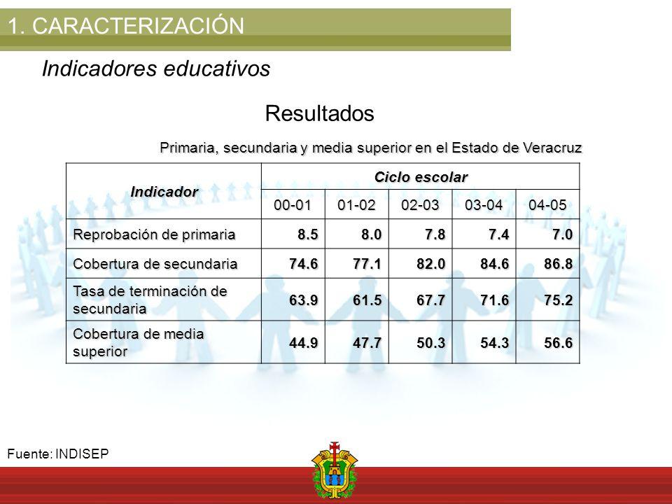 1.CARACTERIZACIÓN Indicadores educativos ResultadosIndicador Ciclo escolar 00-0101-0202-0303-0404-05 Reprobación de primaria 8.58.07.87.47.0 Cobertura de secundaria 74.677.182.084.686.8 Tasa de terminación de secundaria 63.961.567.771.675.2 Cobertura de media superior 44.947.750.354.356.6 Primaria, secundaria y media superior en el Estado de Veracruz Fuente: INDISEP