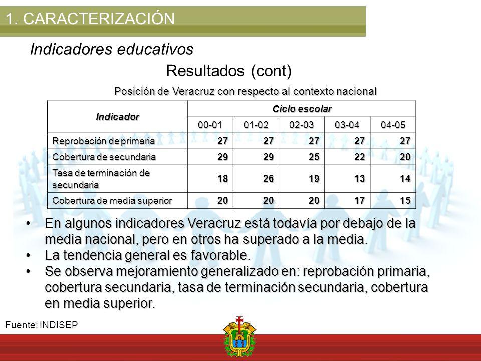 1.CARACTERIZACIÓN Indicadores educativos Resultados (cont)Indicador Ciclo escolar 00-0101-0202-0303-0404-05 Reprobación de primaria 2727272727 Cobertura de secundaria 2929252220 Tasa de terminación de secundaria 1826191314 Cobertura de media superior 2020201715 Posición de Veracruz con respecto al contexto nacional Fuente: INDISEP n algunos indicadores Veracruz está todavía por debajo de la media nacional, pero en otros ha superado a la media.En algunos indicadores Veracruz está todavía por debajo de la media nacional, pero en otros ha superado a la media.