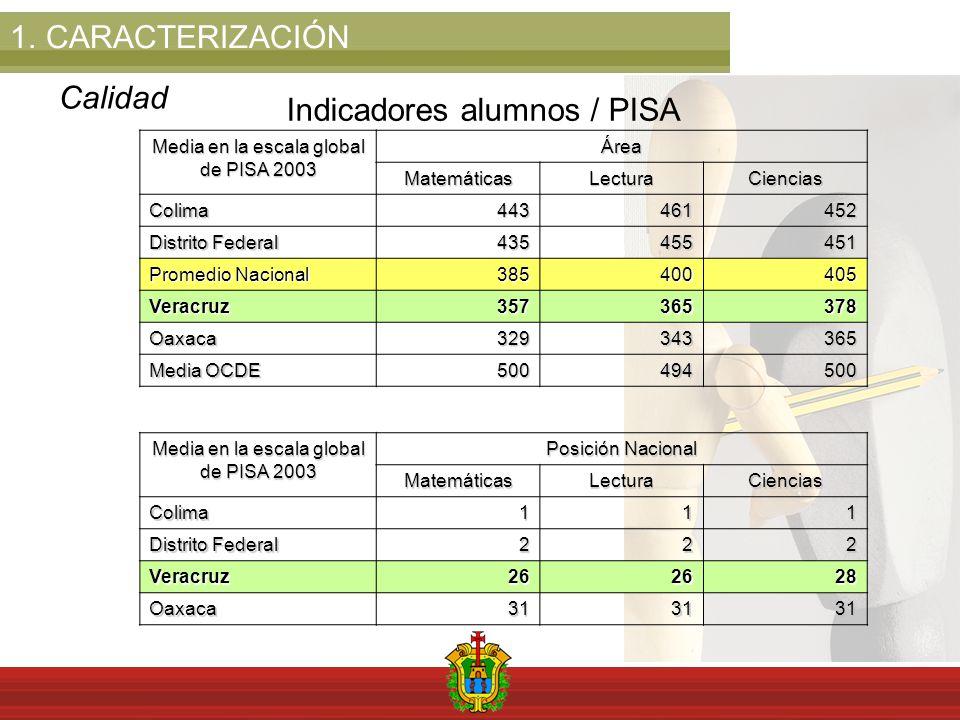1.CARACTERIZACIÓN Calidad Indicadores alumnos / PISA Media en la escala global de PISA 2003 ÁreaMatemáticasLecturaCiencias Colima443461452 Distrito Fe