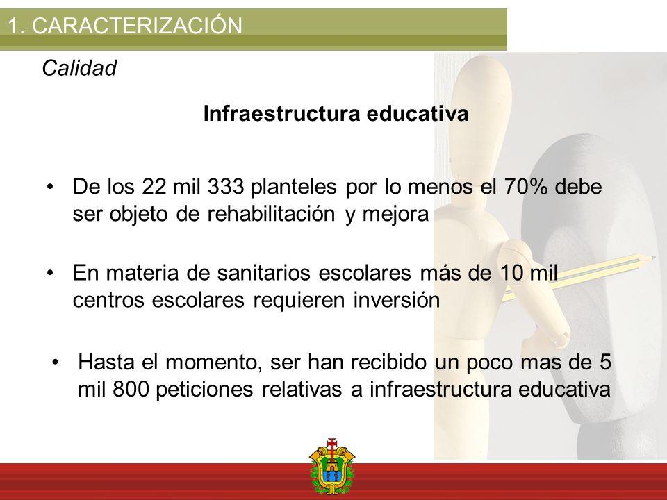 1.CARACTERIZACIÓN Calidad Infraestructura educativa De los 22 mil 333 planteles por lo menos el 70% debe ser objeto de rehabilitación y mejora En materia de sanitarios escolares más de 10 mil centros escolares requieren inversión Hasta el momento, ser han recibido un poco mas de 5 mil 800 peticiones relativas a infraestructura educativa