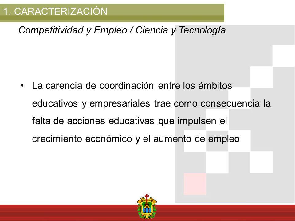 1.CARACTERIZACIÓN Competitividad y Empleo / Ciencia y Tecnología La carencia de coordinación entre los ámbitos educativos y empresariales trae como consecuencia la falta de acciones educativas que impulsen el crecimiento económico y el aumento de empleo