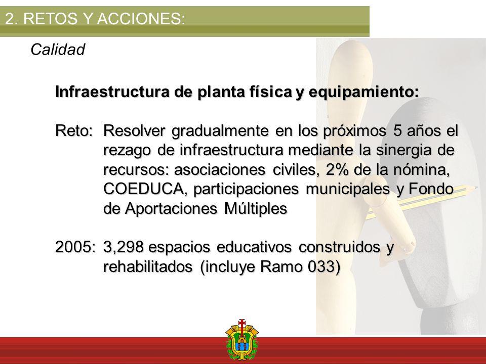 2.RETOS Y ACCIONES: Calidad Infraestructura de planta física y equipamiento: Reto:Resolver gradualmente en los próximos 5 años el rezago de infraestructura mediante la sinergia de recursos: asociaciones civiles, 2% de la nómina, COEDUCA, participaciones municipales y Fondo de Aportaciones Múltiples 2005: 3,298 espacios educativos construidos y rehabilitados (incluye Ramo 033)