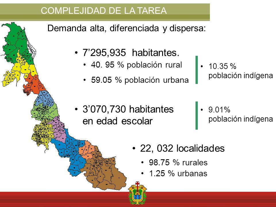 COMPLEJIDAD DE LA TAREA 7295,935 habitantes. 40. 95 % población rural 59.05 % población urbana 3070,730 habitantes en edad escolar 10.35 % población i