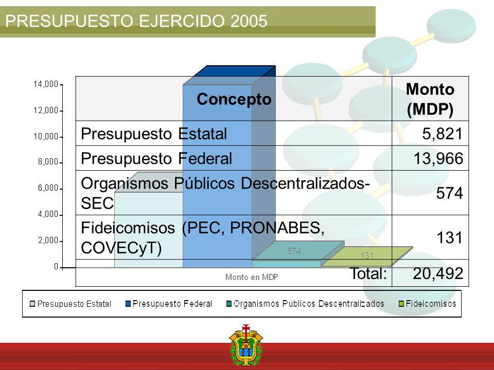 PRESUPUESTO EJERCIDO 2005 Concepto Monto (MDP) Presupuesto Estatal5,821 Presupuesto Federal 13,966 Organismos Públicos Descentralizados- SEC 574 Fideicomisos (PEC, PRONABES, COVECyT) 131 Total:20,492