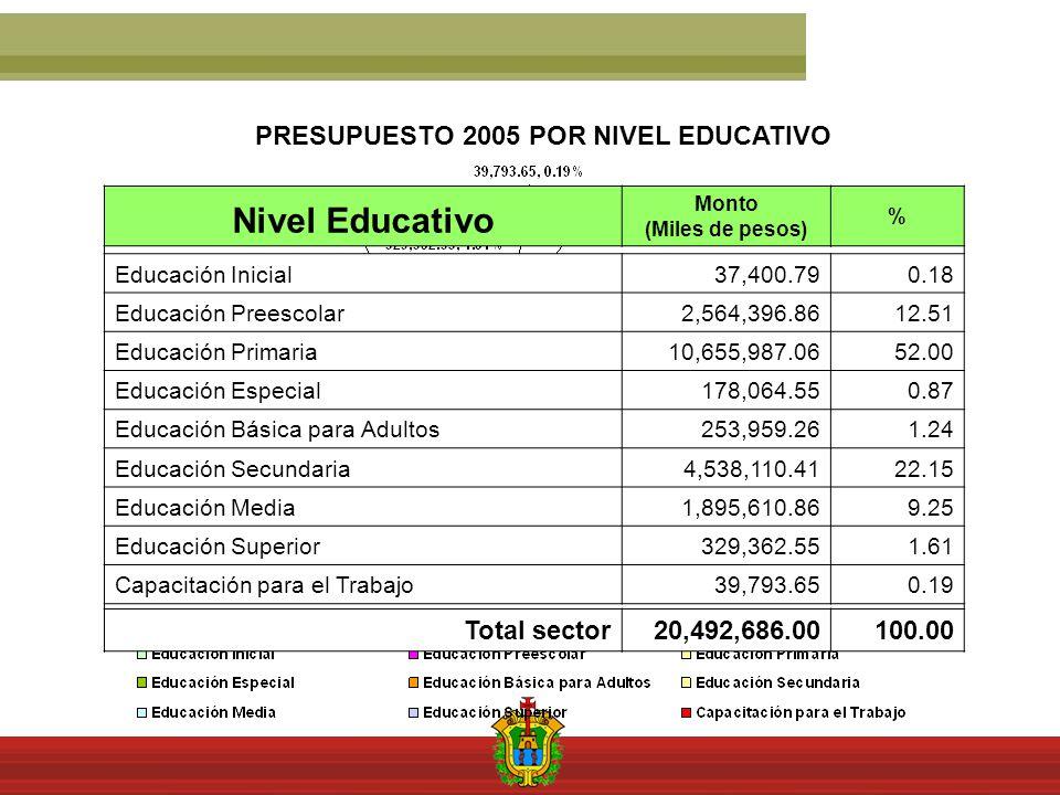 Nivel Educativo Monto (Miles de pesos) % Educación Inicial37,400.790.18 Educación Preescolar2,564,396.8612.51 Educación Primaria10,655,987.0652.00 Educación Especial178,064.550.87 Educación Básica para Adultos253,959.261.24 Educación Secundaria4,538,110.4122.15 Educación Media1,895,610.869.25 Educación Superior329,362.551.61 Capacitación para el Trabajo39,793.650.19 Total sector 20,492,686.00100.00 PRESUPUESTO 2005 POR NIVEL EDUCATIVO