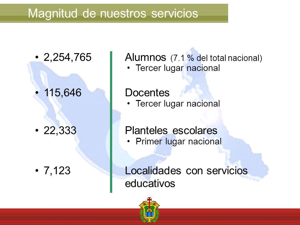 2,254,765 Alumnos (7.1 % del total nacional) Tercer lugar nacional 115,646 Docentes Tercer lugar nacional 22,333 Planteles escolares Primer lugar nacional 7,123 Localidades con servicios educativos Magnitud de nuestros servicios