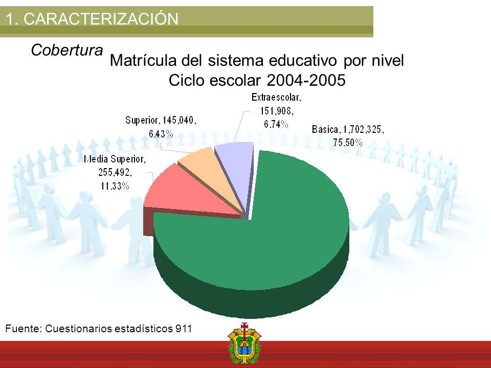 1.CARACTERIZACIÓN Cobertura Matrícula del sistema educativo por nivel Ciclo escolar 2004-2005 Fuente: Cuestionarios estadísticos 911