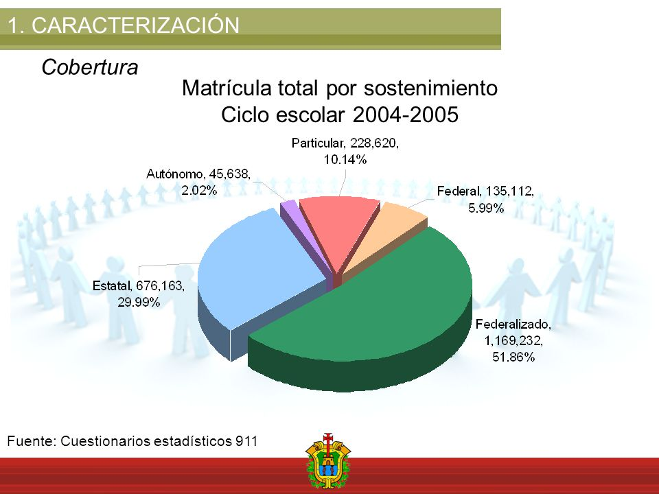 1.CARACTERIZACIÓN Cobertura Matrícula total por sostenimiento Ciclo escolar 2004-2005 Fuente: Cuestionarios estadísticos 911