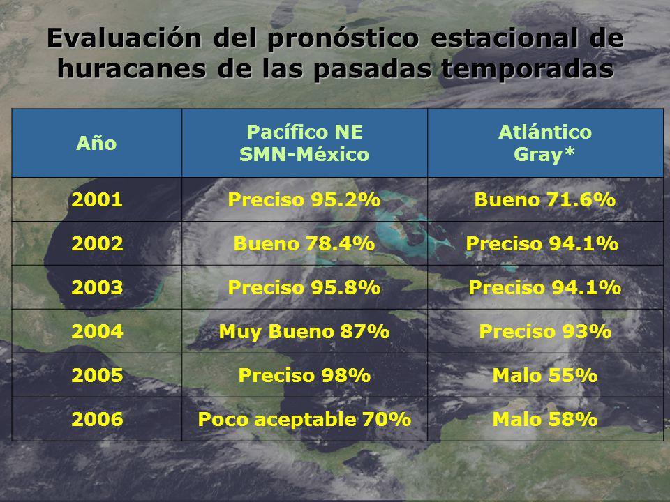Evaluación del pronóstico estacional de huracanes de las pasadas temporadas Año Pacífico NE SMN-México Atlántico Gray* 2001Preciso 95.2%Bueno 71.6% 2002Bueno 78.4%Preciso 94.1% 2003Preciso 95.8%Preciso 94.1% 2004Muy Bueno 87%Preciso 93% 2005Preciso 98%Malo 55% 2006Poco aceptable 70%Malo 58%