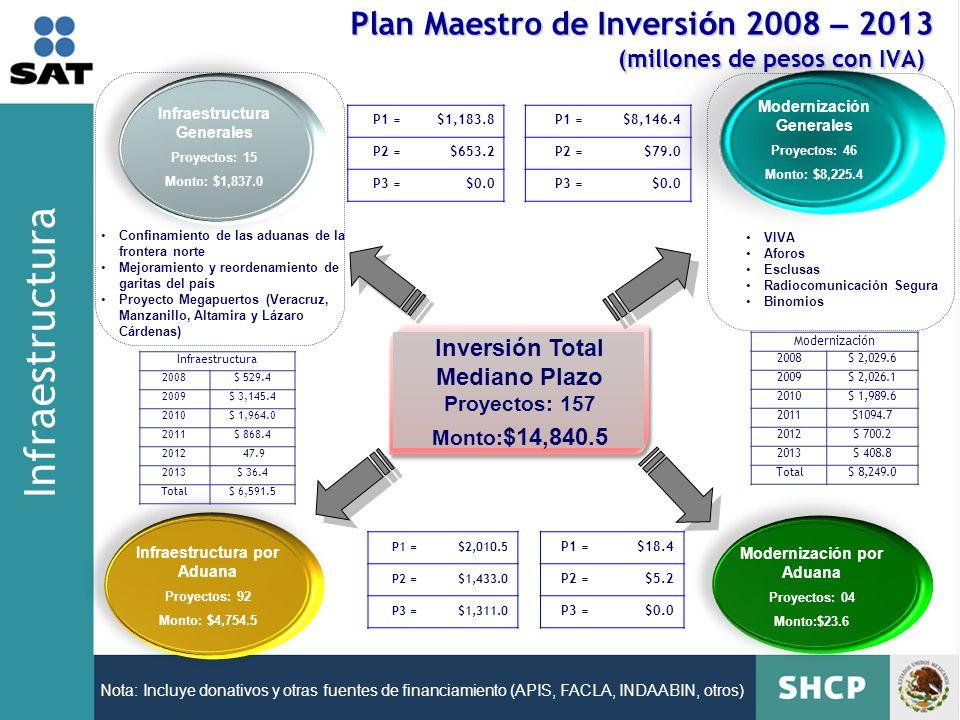 Inversión Total Mediano Plazo Proyectos: 157 Monto: $14,840.5 Infraestructura por Aduana Proyectos: 92 Monto: $4,754.5 Modernización por Aduana Proyectos: 04 Monto:$23.6 Infraestructura Generales Proyectos: 15 Monto: $1,837.0 Modernización Generales Proyectos: 46 Monto: $8,225.4 Nota: Incluye donativos y otras fuentes de financiamiento (APIS, FACLA, INDAABIN, otros) P1 =$18.4 P2 =$5.2 P3 =$0.0 P1 =$1,183.8 P2 =$653.2 P3 =$0.0 P1 =$2,010.5 P2 =$1,433.0 P3 =$1,311.0 P1 =$8,146.4 P2 =$79.0 P3 =$0.0 Infraestructura 2008$ 529.4 2009$ 3,145.4 2010$ 1,964.0 2011$ 868.4 2012 47.9 2013$ 36.4 Total$ 6,591.5 Modernización 2008$ 2,029.6 2009$ 2,026.1 2010$ 1,989.6 2011$1094.7 2012$ 700.2 2013$ 408.8 Total$ 8,249.0 VIVA Aforos Esclusas Radiocomunicación Segura Binomios Confinamiento de las aduanas de la frontera norte Mejoramiento y reordenamiento de garitas del país Proyecto Megapuertos (Veracruz, Manzanillo, Altamira y Lázaro Cárdenas) Plan Maestro de Inversi ó n 2008 – 2013 (millones de pesos con IVA) Infraestructura