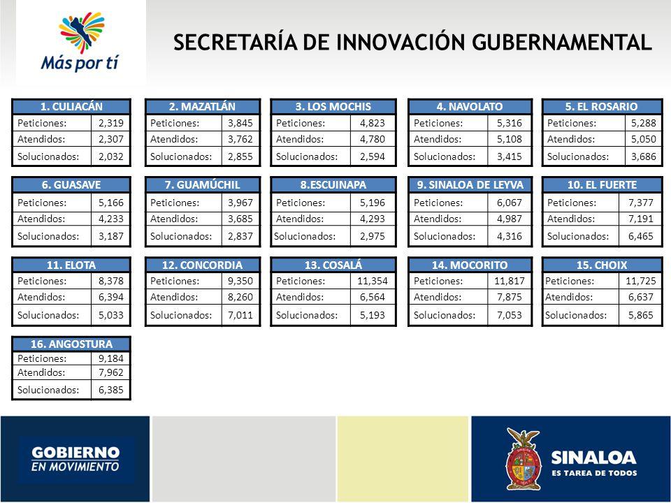 SECRETARÍA DE INNOVACIÓN GUBERNAMENTAL 1. CULIACÁN2.