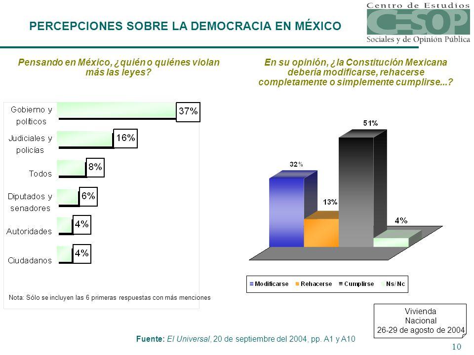 10 Pensando en México, ¿quién o quiénes violan más las leyes.