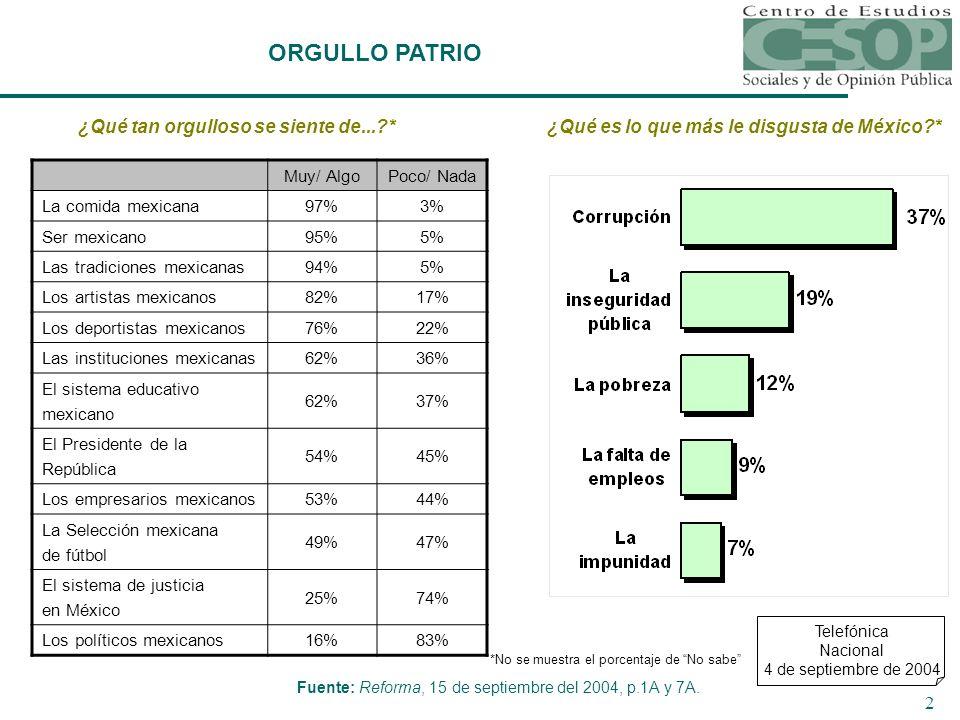 2 ORGULLO PATRIO ¿Qué tan orgulloso se siente de... * Muy/ AlgoPoco/ Nada La comida mexicana 97%3% Ser mexicano 95%5% Las tradiciones mexicanas 94%5% Los artistas mexicanos 82%17% Los deportistas mexicanos 76%22% Las instituciones mexicanas 62%36% El sistema educativo mexicano 62%37% El Presidente de la República 54%45% Los empresarios mexicanos 53%44% La Selección mexicana de fútbol 49%47% El sistema de justicia en México 25%74% Los políticos mexicanos 16%83% ¿Qué es lo que más le disgusta de México * Telefónica Nacional 4 de septiembre de 2004 Fuente: Reforma, 15 de septiembre del 2004, p.1A y 7A.