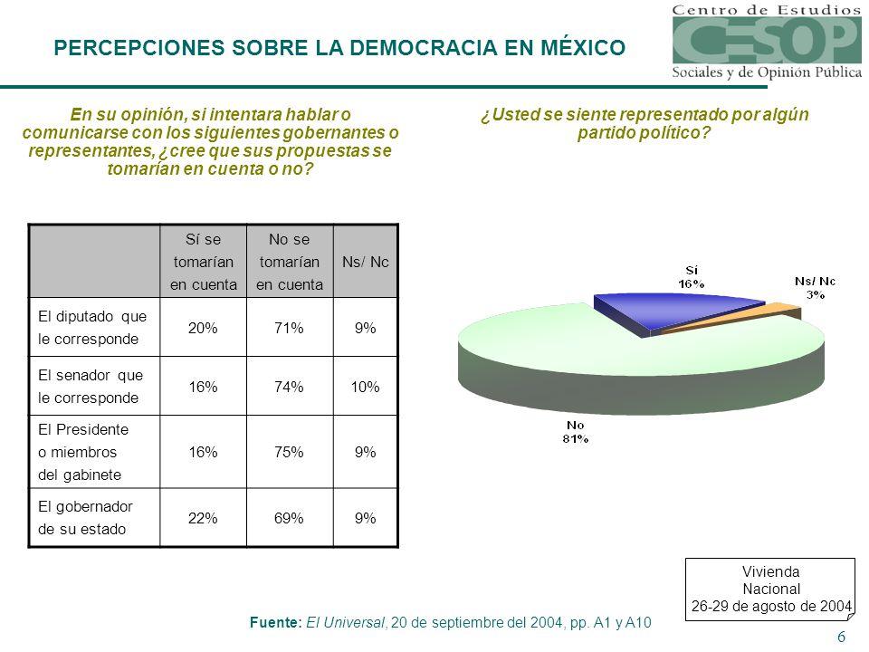 6 PERCEPCIONES SOBRE LA DEMOCRACIA EN MÉXICO Sí se tomarían en cuenta No se tomarían en cuenta Ns/ Nc El diputado que le corresponde 20%71%9% El senador que le corresponde 16%74%10% El Presidente o miembros del gabinete 16%75%9% El gobernador de su estado 22%69%9% En su opinión, si intentara hablar o comunicarse con los siguientes gobernantes o representantes, ¿cree que sus propuestas se tomarían en cuenta o no.