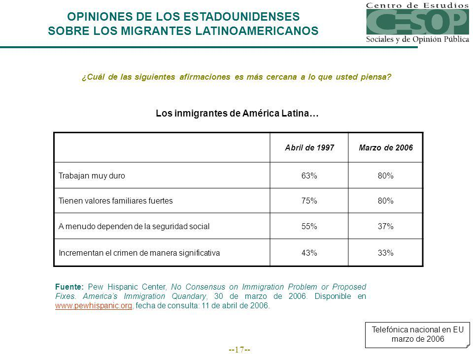 --17-- OPINIONES DE LOS ESTADOUNIDENSES SOBRE LOS MIGRANTES LATINOAMERICANOS Fuente: Pew Hispanic Center, No Consensus on Immigration Problem or Proposed Fixes.