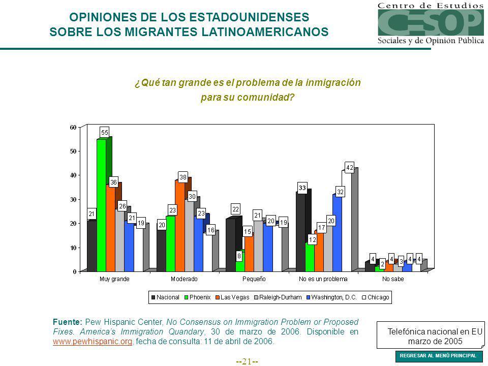 --21-- ¿Qué tan grande es el problema de la inmigración para su comunidad.