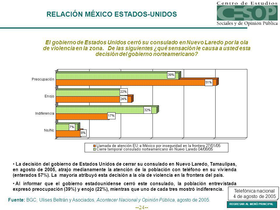 --24-- RELACIÓN MÉXICO ESTADOS-UNIDOS El gobierno de Estados Unidos cerró su consulado en Nuevo Laredo por la ola de violencia en la zona.