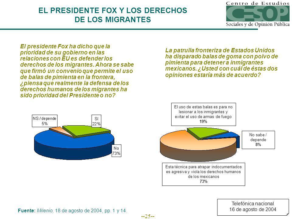 --25-- EL PRESIDENTE FOX Y LOS DERECHOS DE LOS MIGRANTES Fuente: Milenio, 18 de agosto de 2004, pp.