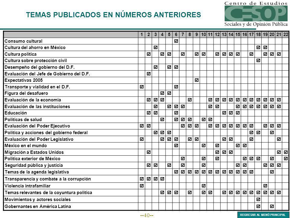 --40-- TEMAS PUBLICADOS EN NÚMEROS ANTERIORES 12345678910111213141516171819202122 Consumo cultural Cultura del ahorro en México Cultura política Cultura sobre protección civil Desempeño del gobierno del D.F.