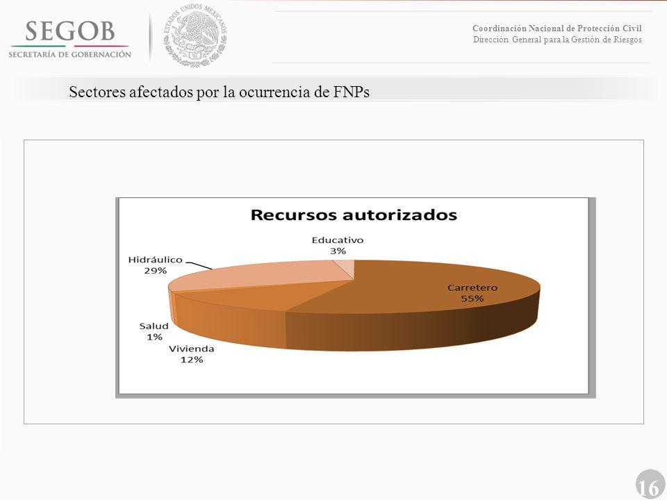 16 Coordinación Nacional de Protección Civil Dirección General para la Gestión de Riesgos Sectores afectados por la ocurrencia de FNPs