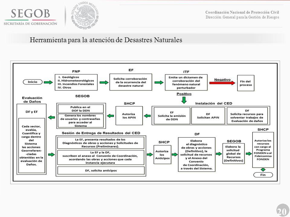 20 Coordinación Nacional de Protección Civil Dirección General para la Gestión de Riesgos Herramienta para la atención de Desastres Naturales