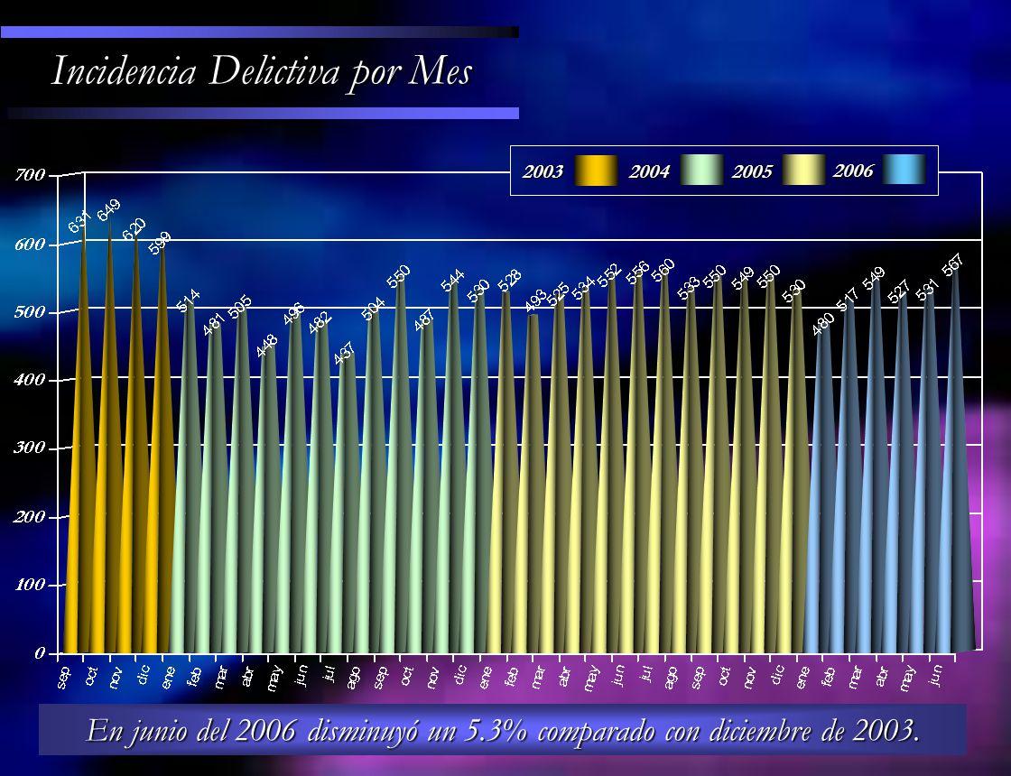 Incidencia Delictiva por Mes En junio del 2006 disminuyó un 5.3% comparado con diciembre de 2003.