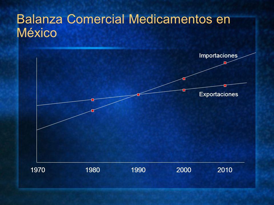 Balanza Comercial Medicamentos en México 19701980199020002010 Importaciones Exportaciones