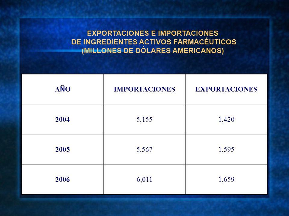 EXPORTACIONES E IMPORTACIONES DE INGREDIENTES ACTIVOS FARMACÉUTICOS (MILLONES DE DÓLARES AMERICANOS) AÑOAÑO IMPORTACIONESEXPORTACIONES 20045,1551,420 20055,5671,595 20066,0111,659
