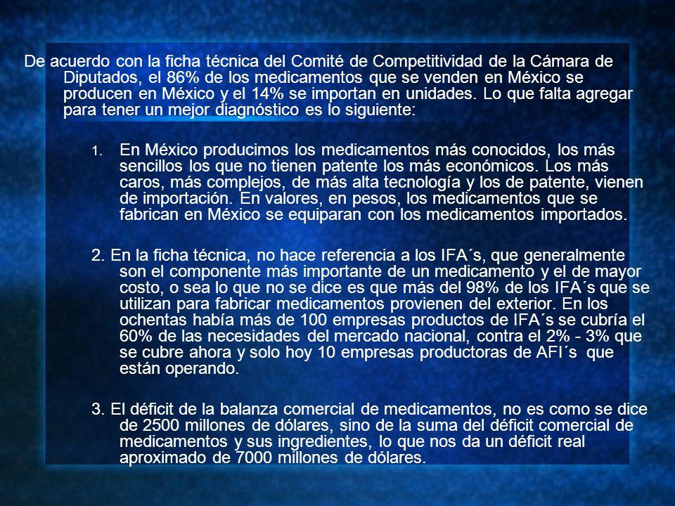 De acuerdo con la ficha técnica del Comité de Competitividad de la Cámara de Diputados, el 86% de los medicamentos que se venden en México se producen en México y el 14% se importan en unidades.