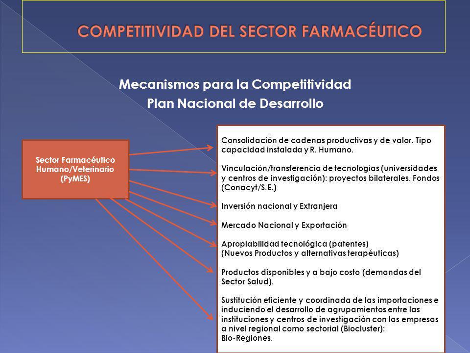 Mecanismos para la Competitividad Plan Nacional de Desarrollo Consolidación de cadenas productivas y de valor. Tipo capacidad instalada y R. Humano. V