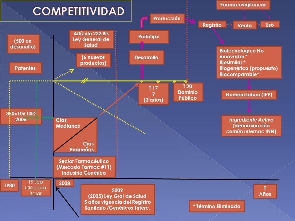 350x106 USD 2006 (500 en desarrollo) Patentes 19 sep Cláusula Bolar 1980 2009 (2005) Ley Gral de Salud 5 años vigencia del Registro Sanitario /Genéric