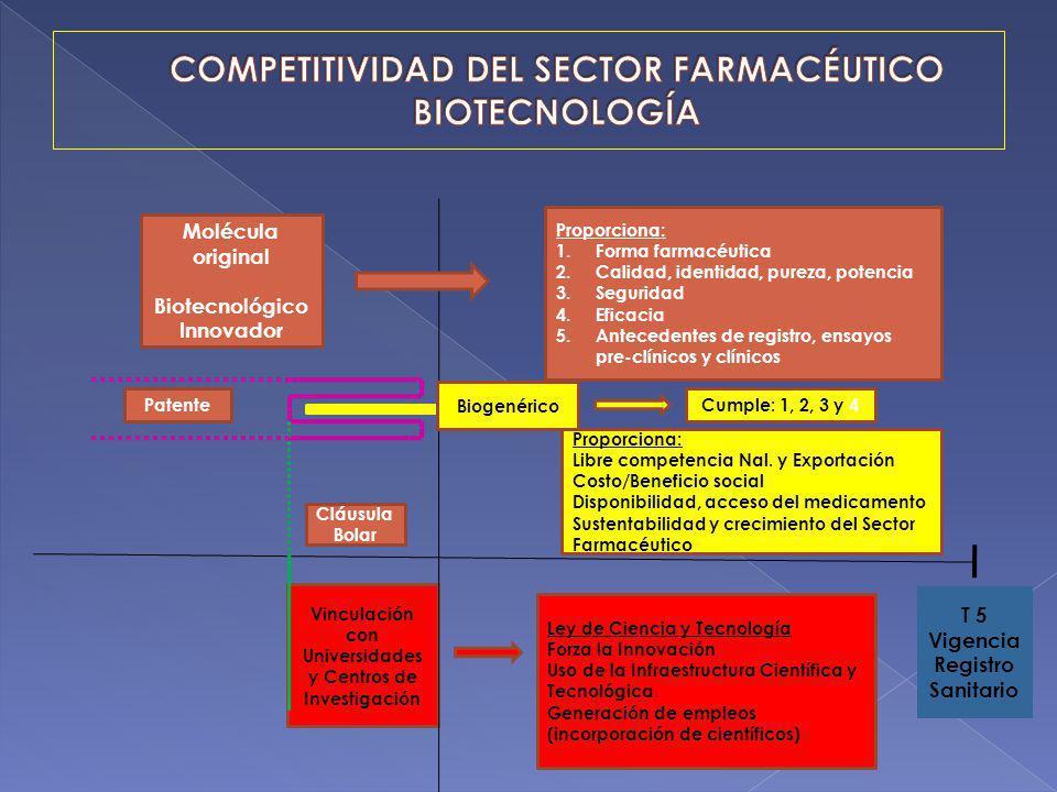 Proporciona: 1.Forma farmacéutica 2.Calidad, identidad, pureza, potencia 3.Seguridad 4.Eficacia 5.Antecedentes de registro, ensayos pre-clínicos y clí