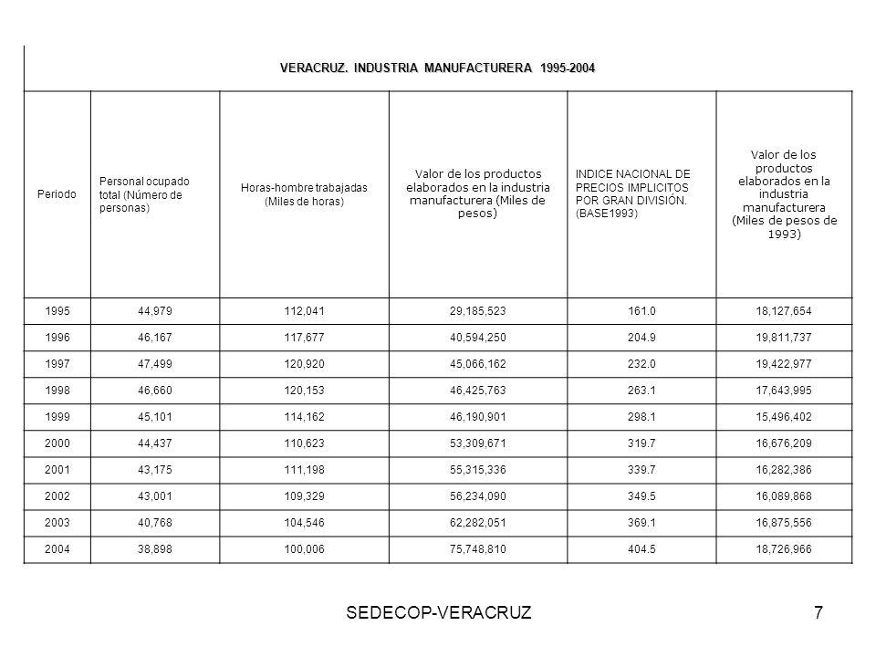 SEDECOP-VERACRUZ7 VERACRUZ. INDUSTRIA MANUFACTURERA 1995-2004 Periodo Personal ocupado total (Número de personas) Horas-hombre trabajadas (Miles de ho