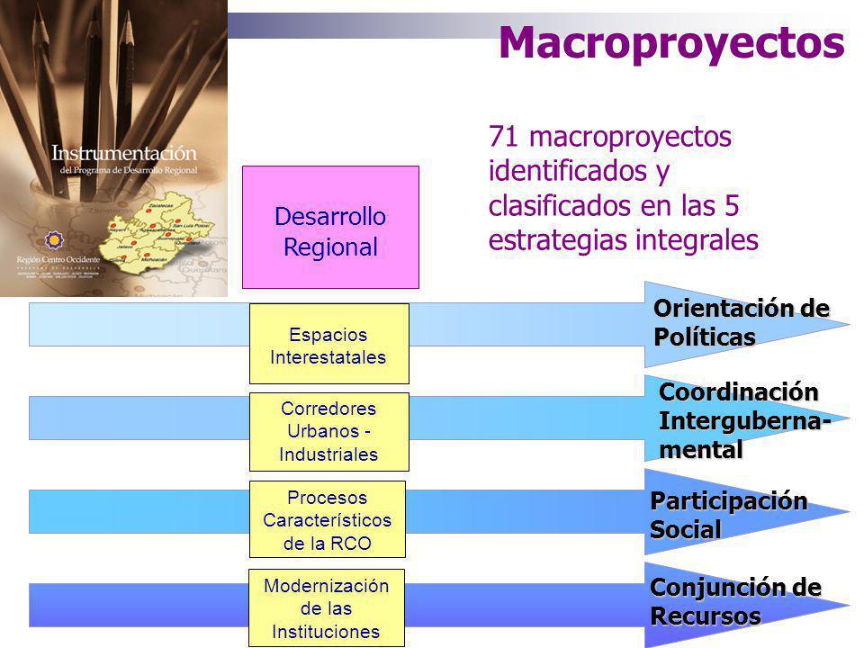 PROGRAMA DE DESARROLLO REGIONAL Sector Económico Sector Ambiental Sector Infraestructura Sector Social Macroproyecto 1 Macroproyecto 2 Macroproyecto 3 Gestión Integral del Desarrollo