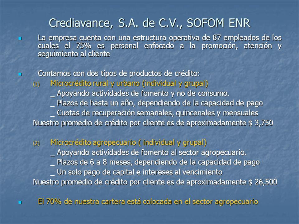 Crediavance, S.A. de C.V., SOFOM ENR La empresa cuenta con una estructura operativa de 87 empleados de los cuales el 75% es personal enfocado a la pro