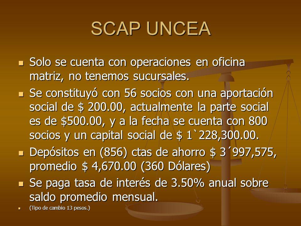 SCAP UNCEA Depósitos a plazo fijo (63)$ 8´500,480.00, Promedio de $ 134,928.00 (10,380 Dólares) Depósitos a plazo fijo (63)$ 8´500,480.00, Promedio de $ 134,928.00 (10,380 Dólares) La tasa de interés que se paga oscila desde el 5.00% al 8.50%, dependiendo del rango y el plazo, mínimo de inversión $ 5,000.00 (385 dólares) La tasa de interés que se paga oscila desde el 5.00% al 8.50%, dependiendo del rango y el plazo, mínimo de inversión $ 5,000.00 (385 dólares) Cartera de Créditos (405) $ 10´399,200.00, promedio de $ 25,677.00 (1,975 dólares) Cartera de Créditos (405) $ 10´399,200.00, promedio de $ 25,677.00 (1,975 dólares) La tasa de interés que se aplica es el 5.00% mensual para la primera operación, con comportamiento crediticio bueno y garantías suficientes, se puede llegar a disminuir la tasa hasta el 2.00% mensual.