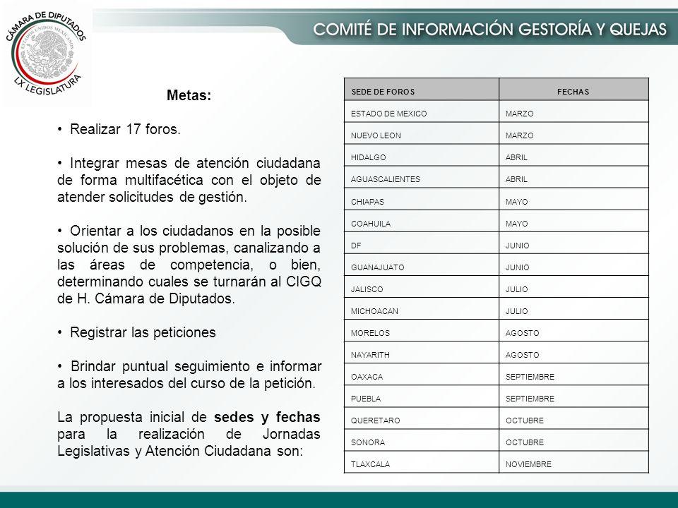 SEDE DE FOROSFECHAS ESTADO DE MEXICOMARZO NUEVO LEONMARZO HIDALGOABRIL AGUASCALIENTESABRIL CHIAPASMAYO COAHUILAMAYO DFJUNIO GUANAJUATOJUNIO JALISCOJULIO MICHOACANJULIO MORELOSAGOSTO NAYARITHAGOSTO OAXACASEPTIEMBRE PUEBLASEPTIEMBRE QUERETAROOCTUBRE SONORAOCTUBRE TLAXCALANOVIEMBRE Metas: Realizar 17 foros.