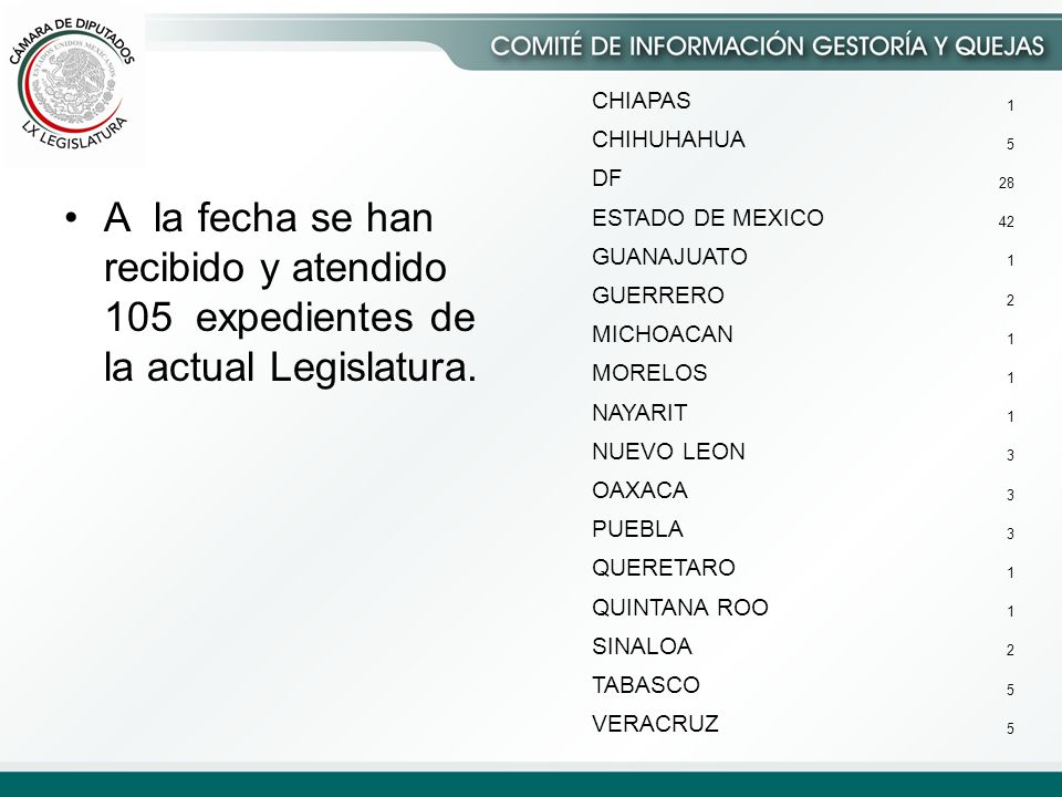 A la fecha se han recibido y atendido 105 expedientes de la actual Legislatura.