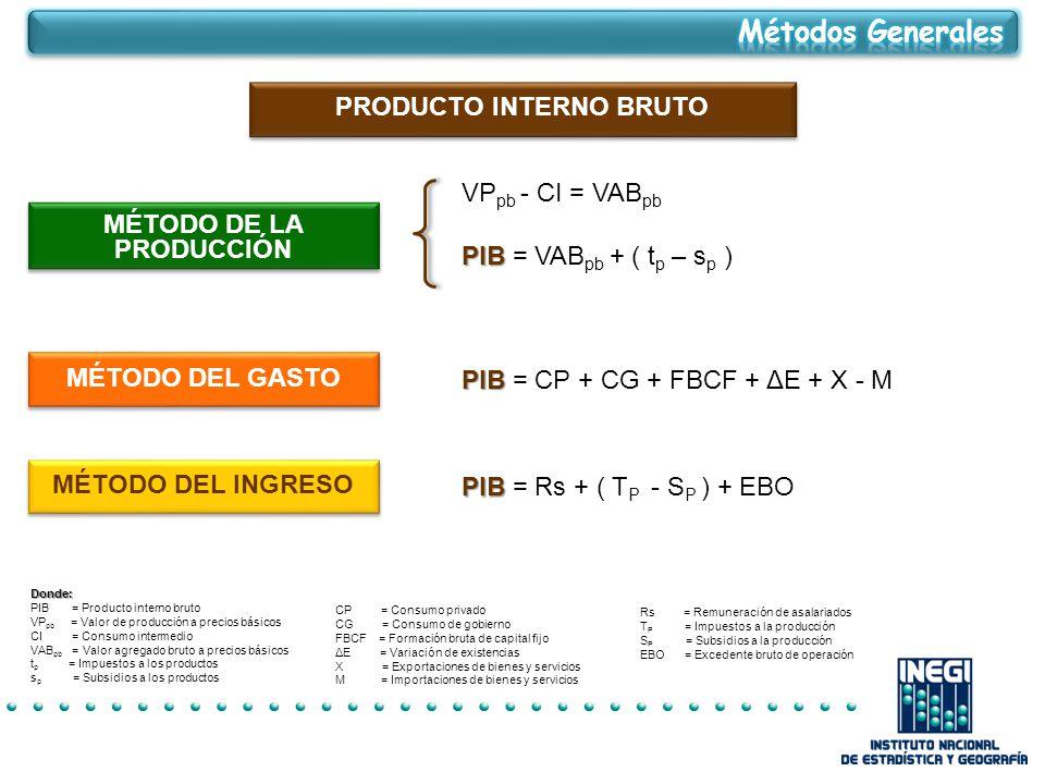 MÉTODO DEL GASTO PRODUCTO INTERNO BRUTO MÉTODO DE LA PRODUCCIÓN MÉTODO DEL INGRESO PIB PIB = CP + CG + FBCF + ΔE + X - M PIB PIB = Rs + ( T P - S P ) + EBO VP pb - CI = VAB pb PIB PIB = VAB pb + ( t p – s p )Donde: PIB = Producto interno bruto VP pb = Valor de producción a precios básicos CI = Consumo intermedio VAB pb = Valor agregado bruto a precios básicos t p = Impuestos a los productos s p = Subsidios a los productos CP = Consumo privado CG = Consumo de gobierno FBCF = Formación bruta de capital fijo ΔE = Variación de existencias X = Exportaciones de bienes y servicios M = Importaciones de bienes y servicios Rs = Remuneración de asalariados T P = Impuestos a la producción S P = Subsidios a la producción EBO = Excedente bruto de operación