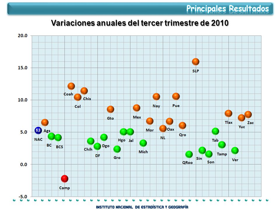 5.3 Variaciones anuales del tercer trimestre de 2010