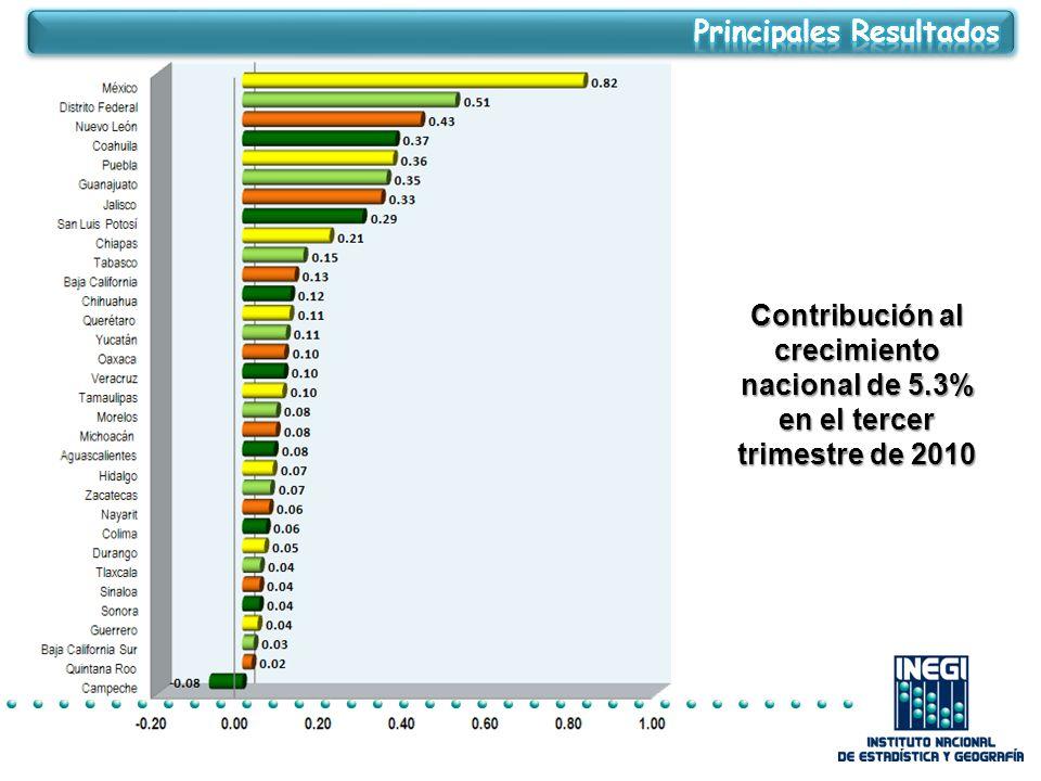 Contribución al crecimiento nacional de 5.3% en el tercer trimestre de 2010