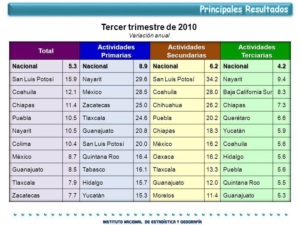 Tercer trimestre de 2010 Variación anual